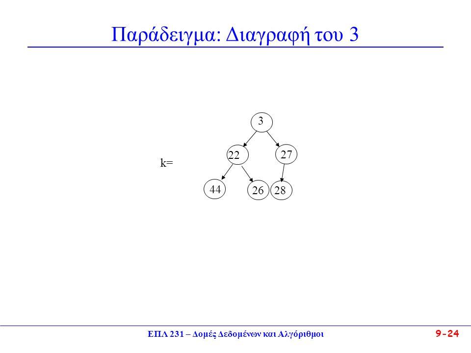 ΕΠΛ 231 – Δομές Δεδομένων και Αλγόριθμοι 9-24 Παράδειγμα: Διαγραφή του 3 3 22 27 44 26 28 k=