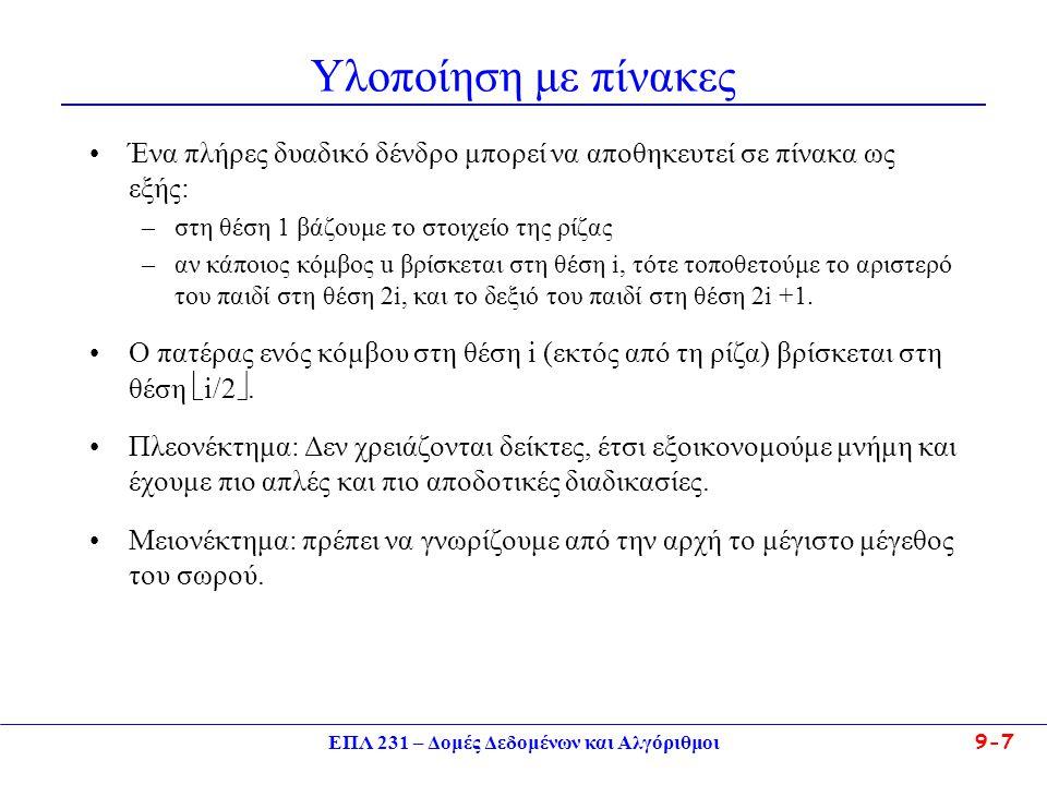 ΕΠΛ 231 – Δομές Δεδομένων και Αλγόριθμοι 9-7 Υλοποίηση με πίνακες Ένα πλήρες δυαδικό δένδρο μπορεί να αποθηκευτεί σε πίνακα ως εξής: –στη θέση 1 βάζου
