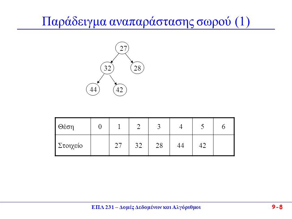 ΕΠΛ 231 – Δομές Δεδομένων και Αλγόριθμοι 9-19 Μερικά Σχόλια Ο χρόνος εκτέλεσης των διαδικασιών Insert και Delete_min είναι της τάξης O(h) δηλαδή Ο(log n).