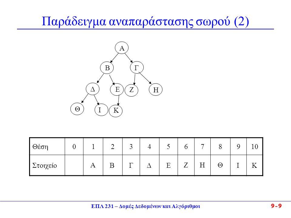 ΕΠΛ 231 – Δομές Δεδομένων και Αλγόριθμοι 9-9 Παράδειγμα αναπαράστασης σωρού (2) Α Β Γ Δ Ε Θέση012345678910 Στοιχείο Θ Ζ Η Ι Κ A B Γ ΔΕ Ζ Η Θ Ι Κ
