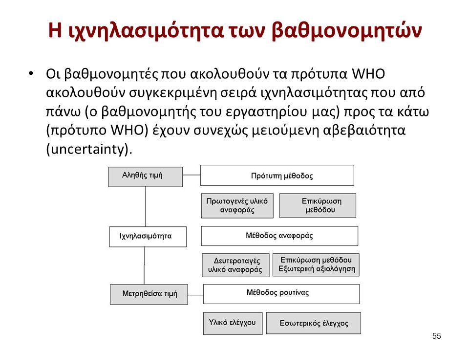 Η ιχνηλασιμότητα των βαθμονομητών Οι βαθμονομητές που ακολουθούν τα πρότυπα WHO ακολουθούν συγκεκριμένη σειρά ιχνηλασιμότητας που από πάνω (ο βαθμονομ