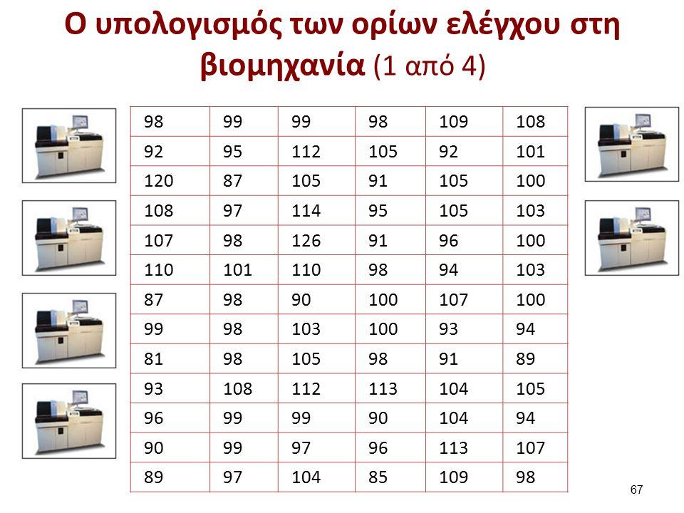 O υπολογισμός των ορίων ελέγχου στη βιομηχανία (1 από 4) 9899 98109108 929511210592101 1208710591105100 1089711495105103 107981269196100 1101011109894