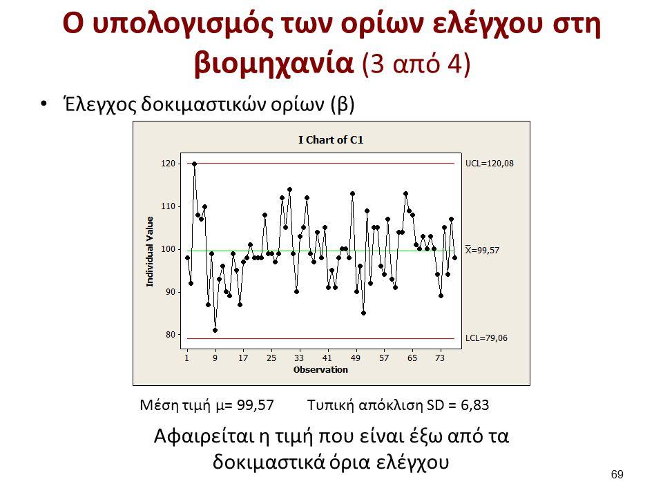 O υπολογισμός των ορίων ελέγχου στη βιομηχανία (3 από 4) Έλεγχος δοκιμαστικών ορίων (β) 69 Μέση τιμή μ= 99,57Τυπική απόκλιση SD = 6,83 Αφαιρείται η τιμή που είναι έξω από τα δοκιμαστικά όρια ελέγχου