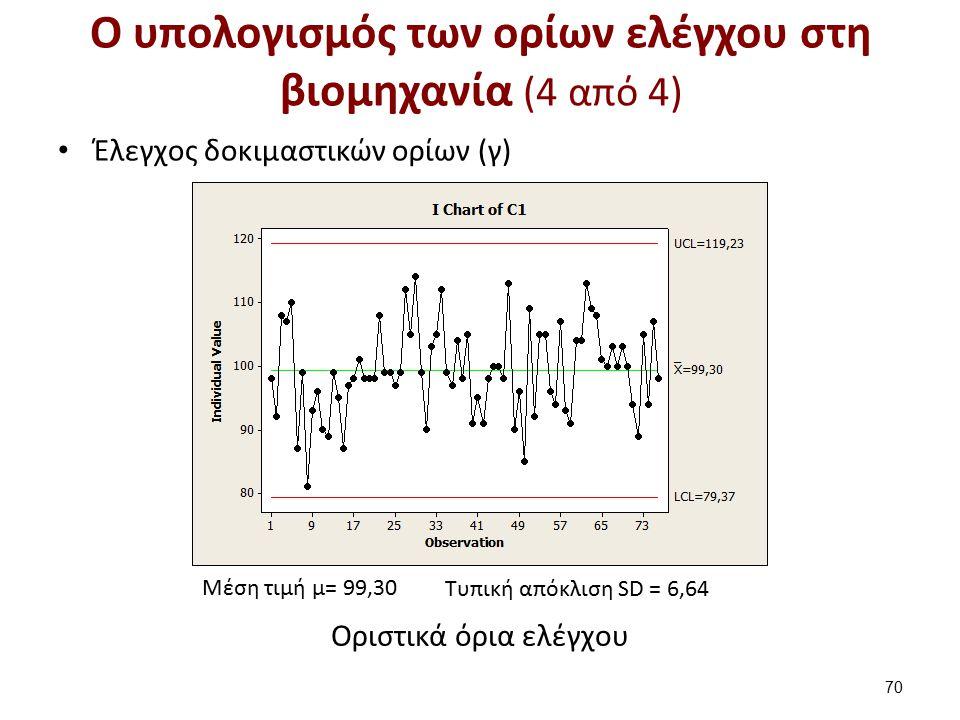 O υπολογισμός των ορίων ελέγχου στη βιομηχανία (4 από 4) Έλεγχος δοκιμαστικών ορίων (γ) 70 Μέση τιμή μ= 99,30 Τυπική απόκλιση SD = 6,64 Οριστικά όρια ελέγχου
