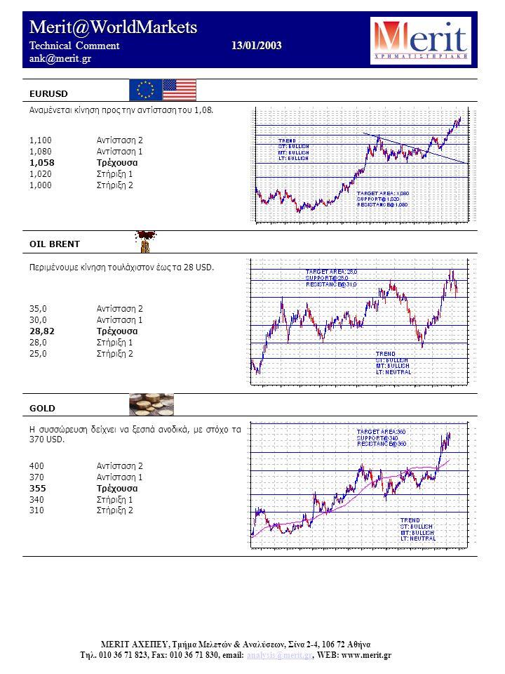 Merit@WorldMarkets 13/01/2003 Technical Comment 13/01/2003 ank@merit.gr EURUSD OIL BRENT Περιμένουμε κίνηση τουλάχιστον έως τα 28 USD.