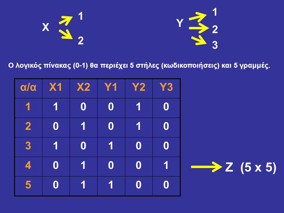 Χ 1 2 Υ 1 3 2 Ο λογικός πίνακας (0-1) θα περιέχει 5 στήλες (κωδικοποιήσεις) και 5 γραμμές. α/αΧ1Χ2Υ1Υ2Υ3 110010 201010 310100 401001 501100 Z (5 x 5)