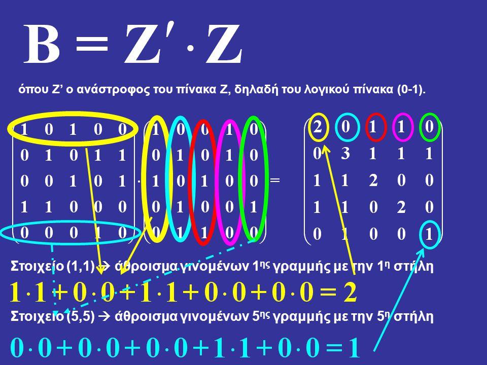 όπου Z' ο ανάστροφος του πίνακα Z, δηλαδή του λογικού πίνακα (0-1). Στοιχείο (1,1)  άθροισμα γινομένων 1 ης γραμμής με την 1 η στήλη Στοιχείο (5,5) 