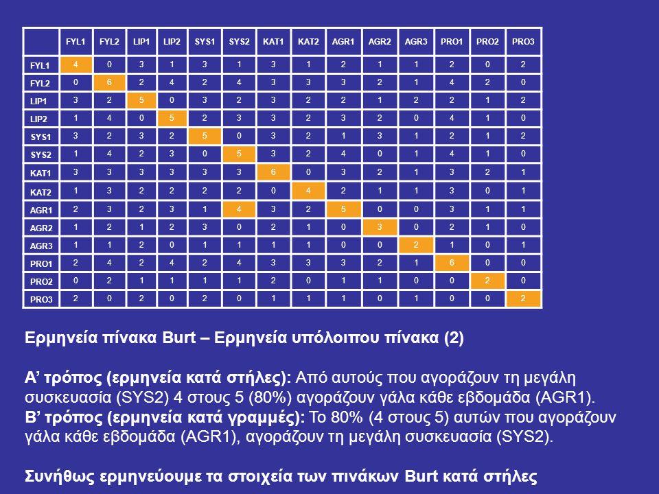 Ερμηνεία πίνακα Burt – Ερμηνεία υπόλοιπου πίνακα (2) Α' τρόπος (ερμηνεία κατά στήλες): Από αυτούς που αγοράζουν τη μεγάλη συσκευασία (SYS2) 4 στους 5