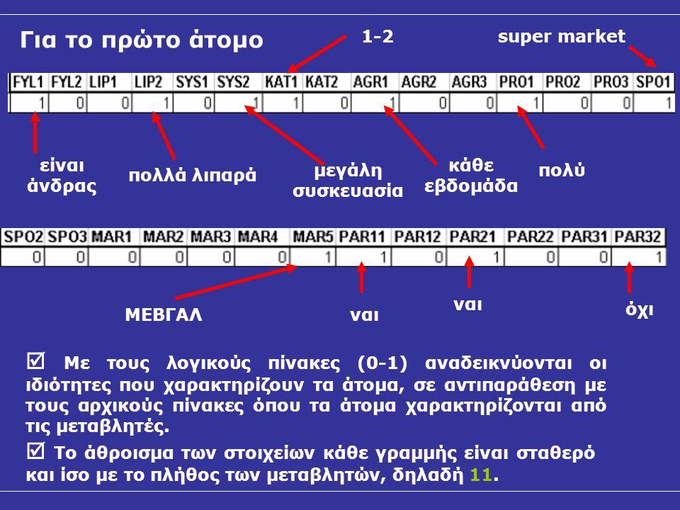 Οι λογικοί πίνακες (0-1) συνδυάζονται άμεσα με τους πίνακες συμπτώσεων και τους πίνακες Burt, όπου διασταυρώνονται το σύνολο των ιδιοτήτων μεταξύ τους.