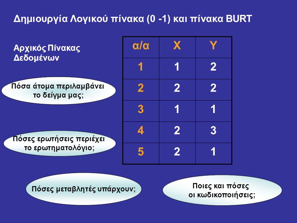 Χ 1 2 Υ 1 3 2 Ο λογικός πίνακας (0-1) θα περιέχει 5 στήλες (κωδικοποιήσεις) και 5 γραμμές.