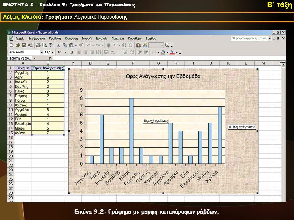 ΕΝΟΤΗΤΑ 3 – Κεφάλαιο 9: Γραφήματα και Παρουσιάσεις Λέξεις Κλειδιά: Γραφήματα, Λογισμικό Παρουσίασης Β΄ τάξη Εικόνα 9.2: Γράφημα με μορφή κατακόρυφων ράβδων.