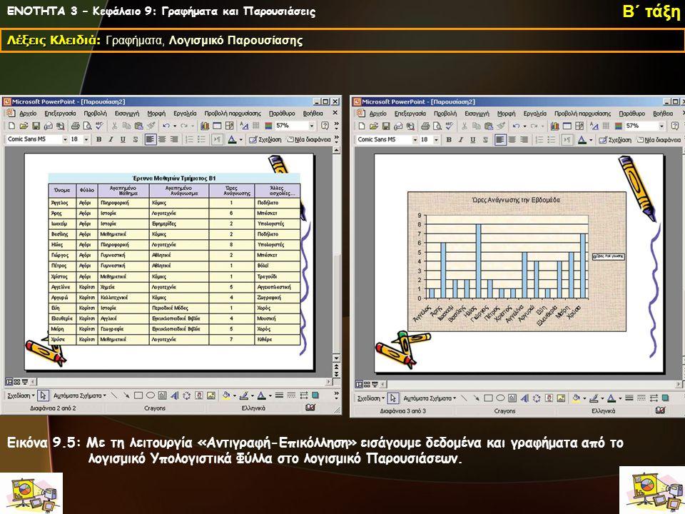 ΕΝΟΤΗΤΑ 3 – Κεφάλαιο 9: Γραφήματα και Παρουσιάσεις Λέξεις Κλειδιά: Γραφήματα, Λογισμικό Παρουσίασης Β΄ τάξη Εικόνα 9.5: Με τη λειτουργία «Αντιγραφή-Επικόλληση» εισάγουμε δεδομένα και γραφήματα από το λογισμικό Υπολογιστικά Φύλλα στο λογισμικό Παρουσιάσεων.