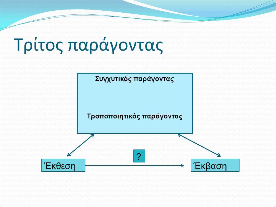 Συγχυτικός παράγοντας Συγχέει τη σχέση μεταξύ της έκθεσης και της έκβασης Θετική «σύγχυση» απομάκρυνση από την Η 0 Αρνητική «σύγχυση» πλησιάζει την Η 0 Ισχύουν οι 3 προϋποθέσεις: Παράγοντας κινδύνου για την έκβαση ανεξάρτητα από την έκθεση Σχετίζεται με την έκθεση χωρίς να είναι συνέπεια της έκθεσης Δεν είναι ένας ενδιάμεσος παράγοντας μεταξύ της έκθεσης και της έκβασης