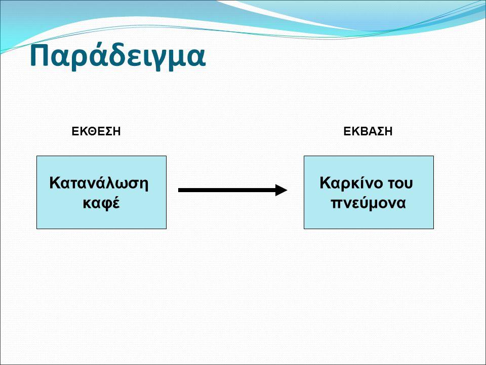 Πολυπαραγοντικά μοντέλα Εξαρτημένη μεταβλητή ποσοτικήγραμμική εξάρτηση (linear) διχότομη λογαριθμιστική εξάρτηση (logistic) χρόνος εξάρτηση αναλογικών κινδύνων Cox (Cox proportional hazards model) Ανεξάρτητη μεταβλητή ποσοτική/ποιοτική