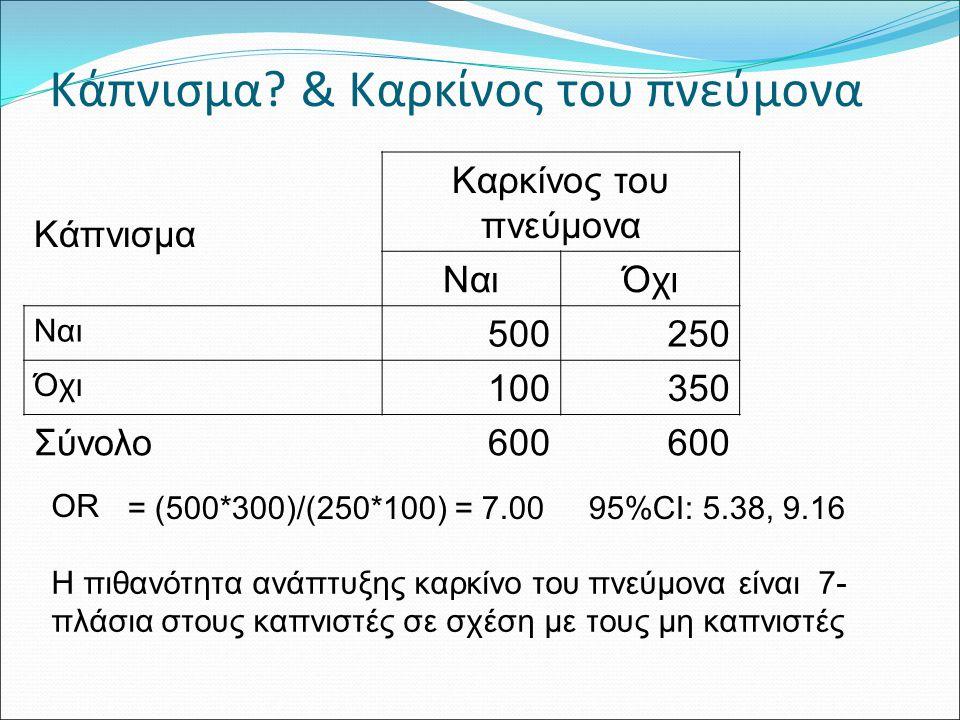 Αμίαντος & Καρκίνος του πνεύμονα ΚαρκίνοςΌχι Καρκίνος OR Αμίαντος6933204.8 Όχι αμίαντος307680 Σύνολο1,000 Αδρό OR: 4.8 Η έκθεση σε αμίαντο ~ 5πλασιάζει την πιθανότητα ανάπτυξης καρκίνου