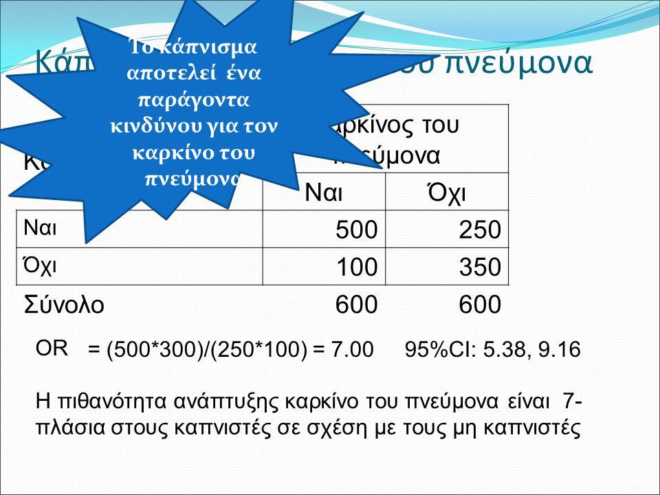 Χρήση μοντέλων για στατιστικές δοκιμασίες Σύγκριση μια συνεχής μεταβλητής σε 2 ανεξάρτητες ομάδες Weight = b 0 + b 1 *sex + ε Η 0 : b 1 = 0 μ1 - μ2 =0 H 1 : b 1 ≠ 0μ1 - μ2 ≠ 0 T-test