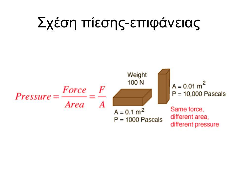 Σχέση μεγέθους-πίεσης Ακμή κύβου Βάρος κύβου Β Εμβαδόν επιφάνεια επαφής S Πίεση που ασκείται στο έδαφος P αΒα2α2 p 2α8Β8Β4α 2 2p2p 3α27Β9α 2 3p3p 4α64B16α 2 4p4p