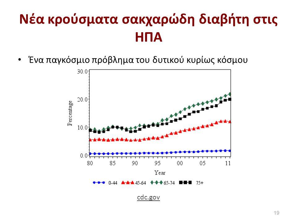 Νέα κρούσματα σακχαρώδη διαβήτη στις ΗΠΑ Ένα παγκόσμιο πρόβλημα του δυτικού κυρίως κόσμου 19 cdc.gov