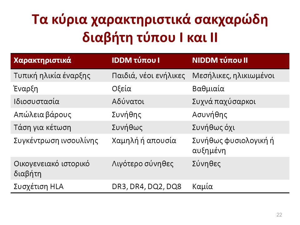 Τα κύρια χαρακτηριστικά σακχαρώδη διαβήτη τύπου Ι και ΙΙ 22 ΧαρακτηριστικάIDDM τύπου ΙNIDDM τύπου ΙΙ Τυπική ηλικία έναρξηςΠαιδιά, νέοι ενήλικεςΜεσήλικες, ηλικιωμένοι ΈναρξηΟξείαΒαθμιαία ΙδιοσυστασίαΑδύνατοιΣυχνά παχύσαρκοι Απώλεια βάρουςΣυνήθηςΑσυνήθης Τάση για κέτωσηΣυνήθωςΣυνήθως όχι Συγκέντρωση ινσουλίνηςΧαμηλή ή απουσίαΣυνήθως φυσιολογική ή αυξημένη Οικογενειακό ιστορικό διαβήτη Λιγότερο σύνηθεςΣύνηθες Συσχέτιση HLADR3, DR4, DQ2, DQ8Καμία