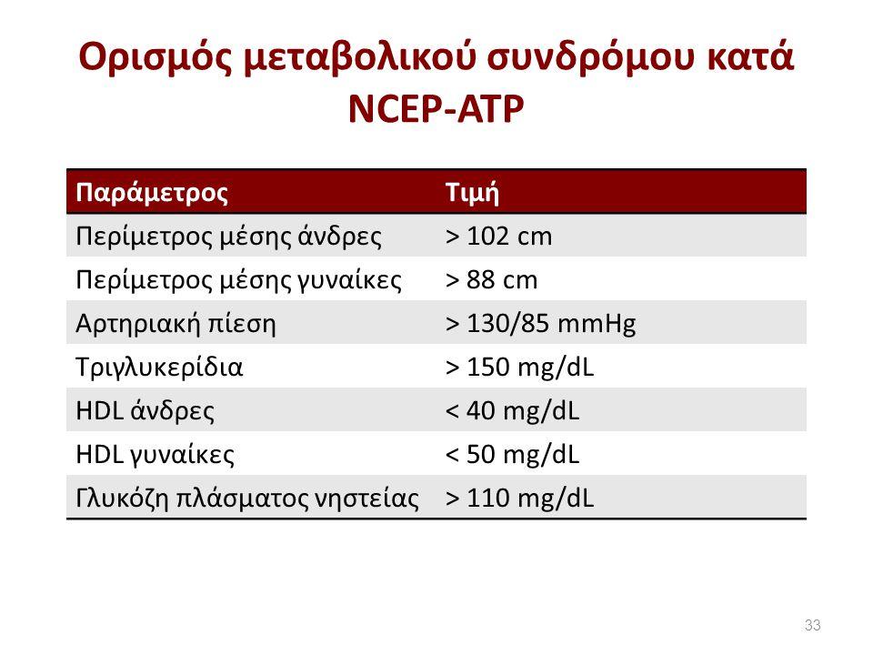 Oρισμός μεταβολικού συνδρόμου κατά NCEP-ATP 33 ΠαράμετροςΤιμή Περίμετρος μέσης άνδρες> 102 cm Περίμετρος μέσης γυναίκες> 88 cm Αρτηριακή πίεση> 130/85 mmHg Τριγλυκερίδια> 150 mg/dL HDL άνδρες< 40 mg/dL ΗDL γυναίκες< 50 mg/dL Γλυκόζη πλάσματος νηστείας> 110 mg/dL