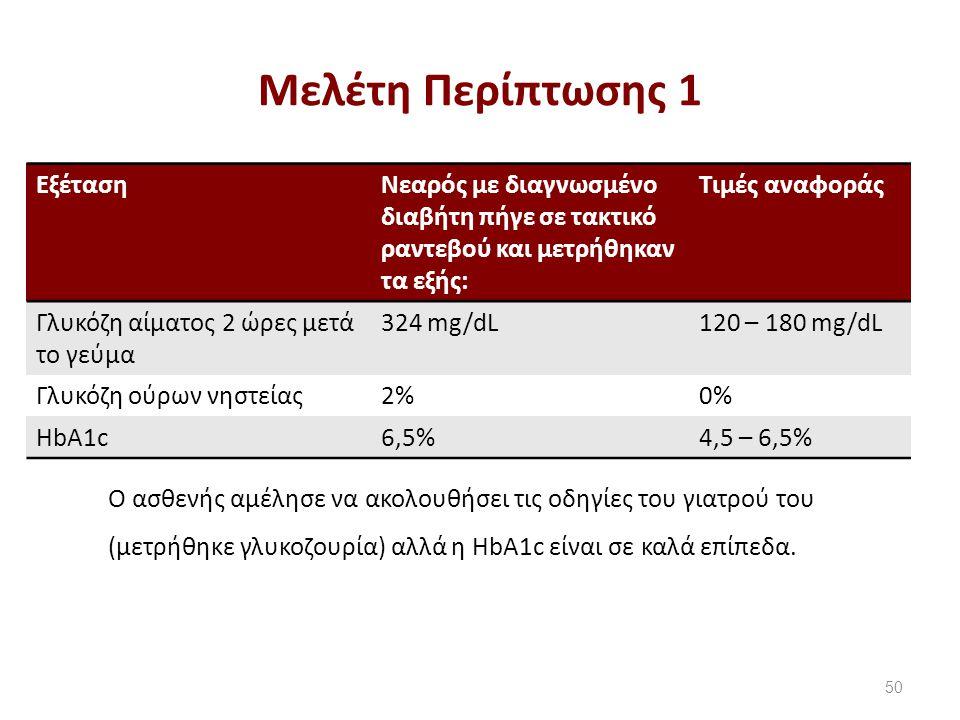 ΕξέτασηNεαρός με διαγνωσμένο διαβήτη πήγε σε τακτικό ραντεβού και μετρήθηκαν τα εξής: Τιμές αναφοράς Γλυκόζη αίματος 2 ώρες μετά το γεύμα 324 mg/dL120 – 180 mg/dL Γλυκόζη ούρων νηστείας2%0% HbA1c6,5%4,5 – 6,5% O ασθενής αμέλησε να ακολουθήσει τις οδηγίες του γιατρού του (μετρήθηκε γλυκοζουρία) αλλά η HbA1c είναι σε καλά επίπεδα.