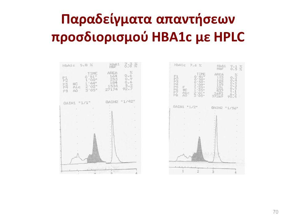 Παραδείγματα απαντήσεων προσδιορισμού HBA1c με HPLC 70