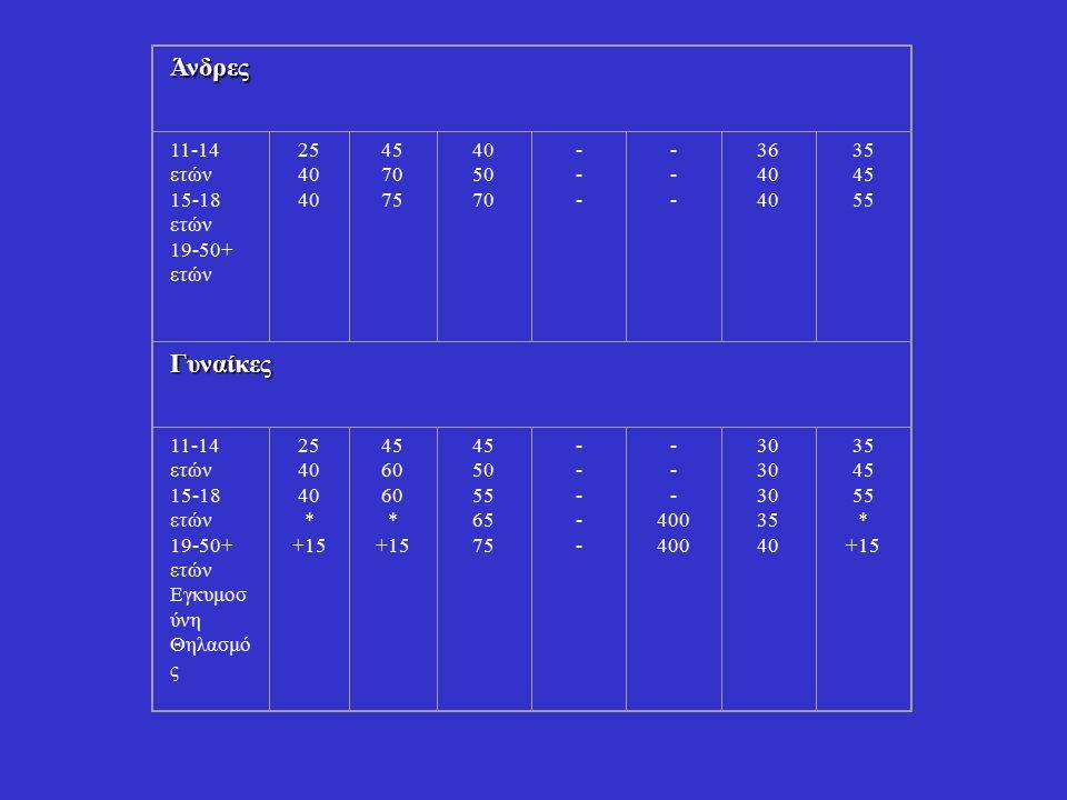 Άνδρες 11-14 ετών 15-18 ετών 19-50+ ετών 25 40 45 70 75 40 50 70 ------ ------ 36 40 35 45 55 Γυναίκες 11-14 ετών 15-18 ετών 19-50+ ετών Εγκυμοσ ύνη Θ