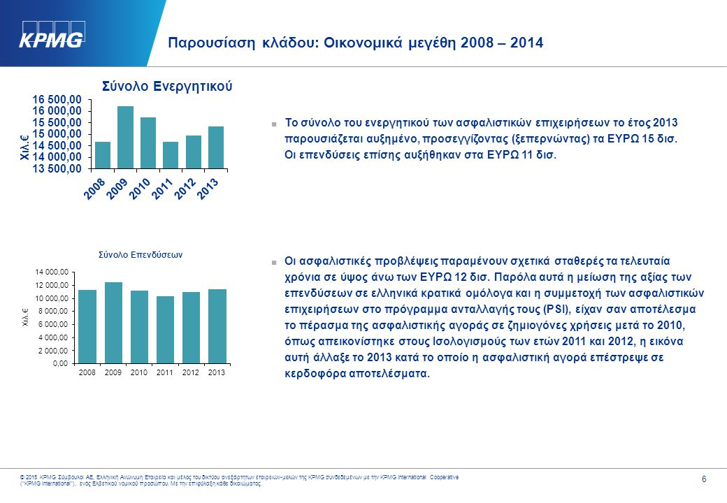 6 © 2015 KPMG Σύμβουλοι ΑΕ, Ελληνική Ανώνυμη Εταιρεία και μέλος του δικτύου ανεξάρτητων εταιρειών-μελών της KPMG συνδεδεμένων με την KPMG Internationa