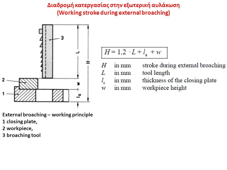 Διαδρομή κατεργασίας στην εξωτερική αυλάκωση (Working stroke during external broaching) External broaching – working principle 1 closing plate, 2 work