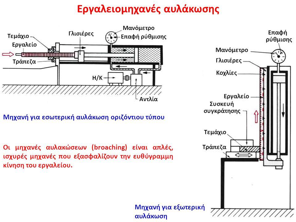 Εργαλειομηχανές αυλάκωσης Μηχανή για εσωτερική αυλάκωση οριζόντιου τύπου Μηχανή για εξωτερική αυλάκωση Οι μηχανές αυλακώσεων (broaching) είναι απλές,