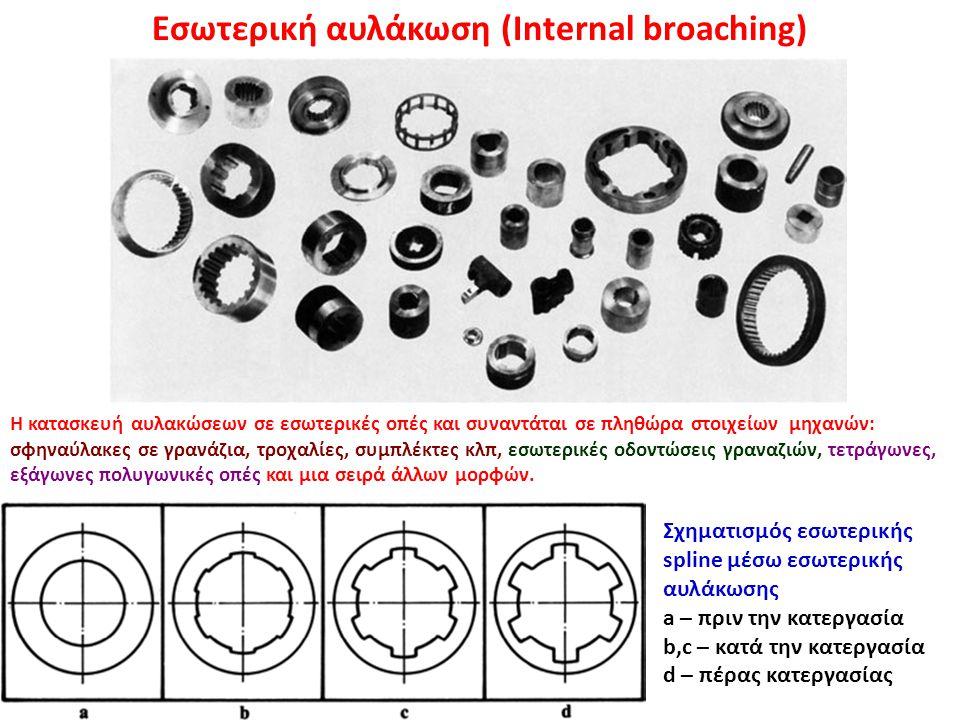 Εσωτερική αυλάκωση (Internal broaching) Σχηματισμός εσωτερικής spline μέσω εσωτερικής αυλάκωσης a – πριν την κατεργασία b,c – κατά την κατεργασία d –