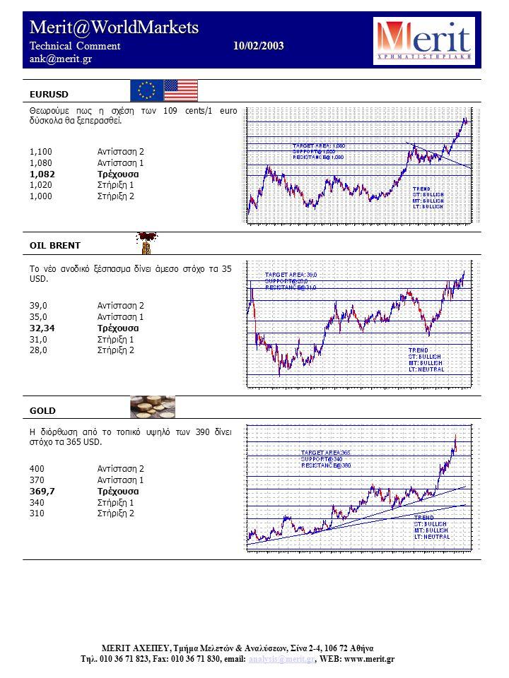 Merit@WorldMarkets 10/02/2003 Technical Comment 10/02/2003 ank@merit.gr EURUSD OIL BRENT Το νέο ανοδικό ξέσπασμα δίνει άμεσο στόχο τα 35 USD. 39,0Αντί