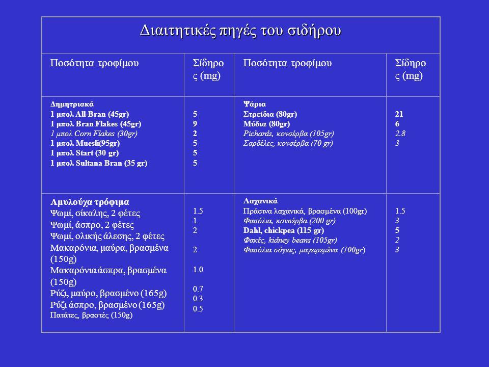 1 αβγό μεγέθους 2 (60 gr)1Φρούτα 8 αποξηραμένα βερύκοκκα 4 σύκα ½ αβακάντο Βατόμουρα (100gr) 2 2.5 1.5 1 Κρέας 1 μπριζόλα μοσχαριού (155gr) 1 μπούτι κοτόπουλου (190 gr) Συκώτι, προβάτου, μαγειρεμένο (75gr) Νεφρό, προβάτου, μαγειρεμένο (75gr) 5.4 1 9 9 Καρποί 20 αμύγδαλα 10 Βραζιλιάνικα φιστίκια Αράπικα φιστίκια (25gr) 1 0.5 Σοκολάτα γάλακτος (100 gr) Σοκολάτα «υγείας» 1.6 2.4 Διαιτητικές πηγές του σιδήρου