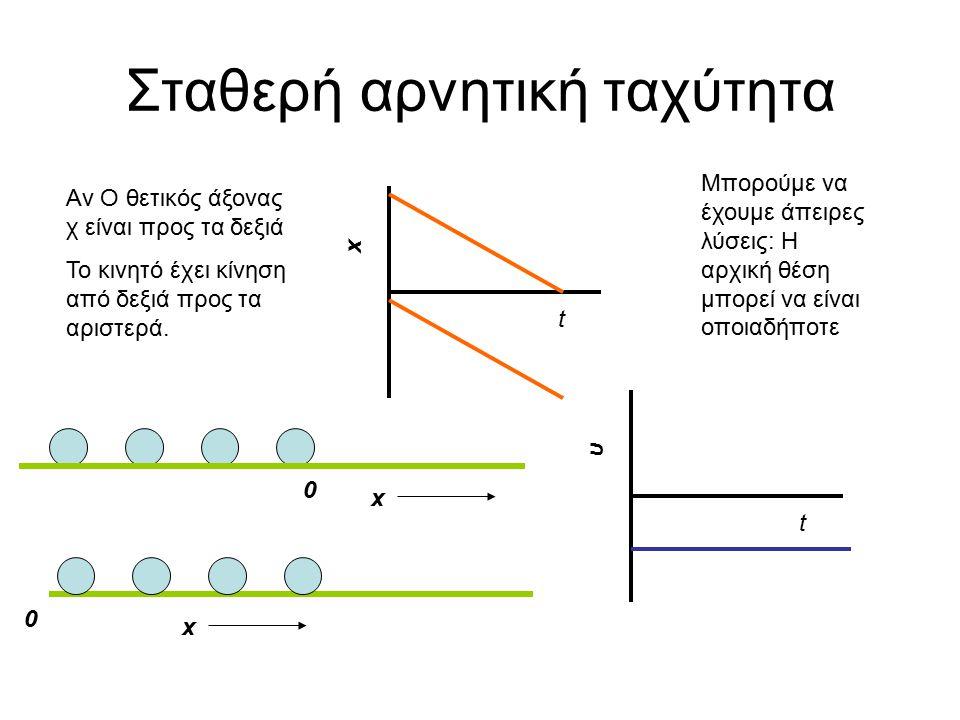 Σταθερή αρνητική ταχύτητα t x Αν Ο θετικός άξονας χ είναι προς τα δεξιά Το κινητό έχει κίνηση από δεξιά προς τα αριστερά.