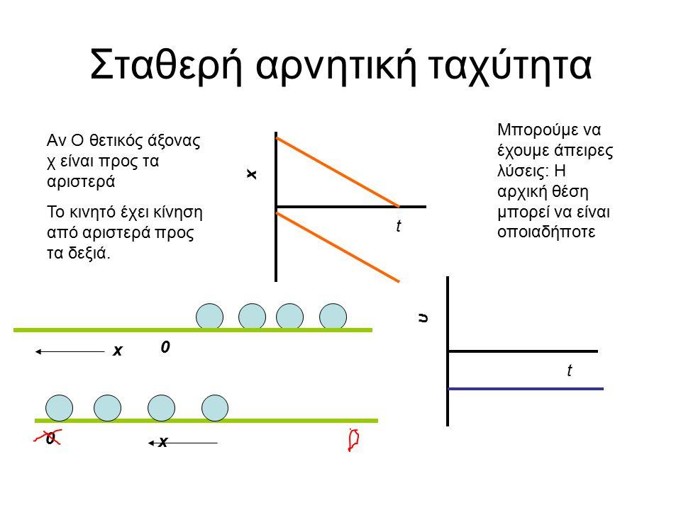 Σταθερή αρνητική ταχύτητα t x Αν Ο θετικός άξονας χ είναι προς τα αριστερά Το κινητό έχει κίνηση από αριστερά προς τα δεξιά.