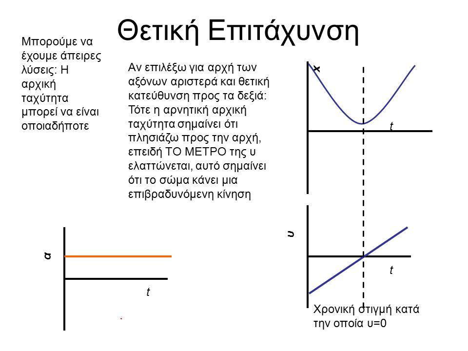Θετική Επιτάχυνση t x Αν επιλέξω για αρχή των αξόνων αριστερά και θετική κατεύθυνση προς τα δεξιά: Τότε η αρνητική αρχική ταχύτητα σημαίνει ότι πλησιάζω προς την αρχή, επειδή ΤΟ ΜΕΤΡΟ της υ ελαττώνεται, αυτό σημαίνει ότι το σώμα κάνει μια επιβραδυνόμενη κίνηση t υ Μπορούμε να έχουμε άπειρες λύσεις: Η αρχική ταχύτητα μπορεί να είναι οποιαδήποτε t α Χρονική στιγμή κατά την οποία υ=0