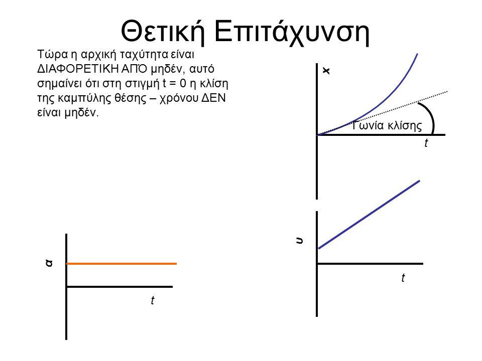 Θετική Επιτάχυνση t x Τώρα η αρχική ταχύτητα είναι ΔΙΑΦΟΡΕΤΙΚΗ ΑΠΌ μηδέν, αυτό σημαίνει ότι στη στιγμή t = 0 η κλίση της καμπύλης θέσης – χρόνου ΔΕΝ είναι μηδέν.