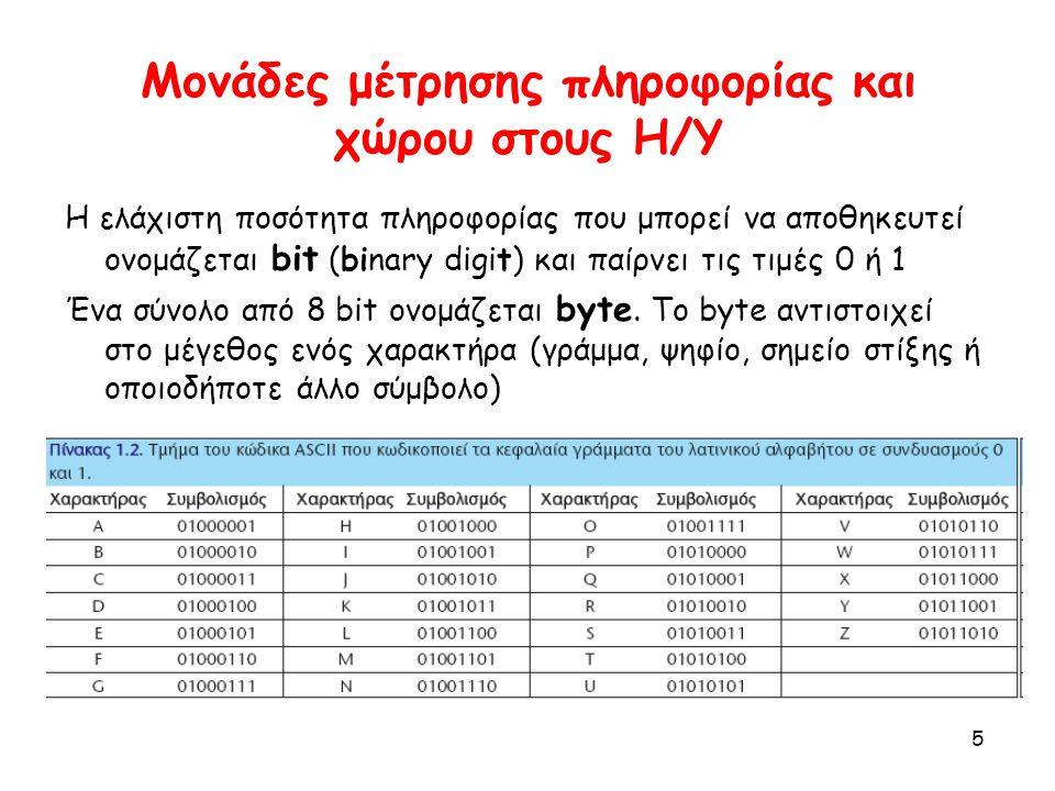 5 Μονάδες μέτρησης πληροφορίας και χώρου στους Η/Υ Η ελάχιστη ποσότητα πληροφορίας που μπορεί να αποθηκευτεί ονομάζεται bit (binary digit) και παίρνει