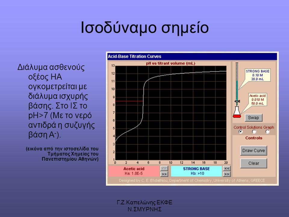 Γ.Ζ.Καπελώνης ΕΚΦΕ Ν.ΣΜΥΡΝΗΣ Ισοδύναμο σημείο Διάλυμα ασθενούς οξέος ΗΑ ογκομετρείται με διάλυμα ισχυρής βάσης.