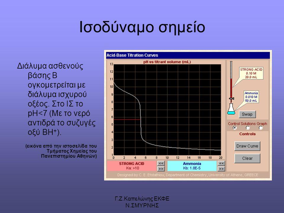 Γ.Ζ.Καπελώνης ΕΚΦΕ Ν.ΣΜΥΡΝΗΣ Ισοδύναμο σημείο Διάλυμα ασθενούς βάσης Β ογκομετρείται με διάλυμα ισχυρού οξέος.