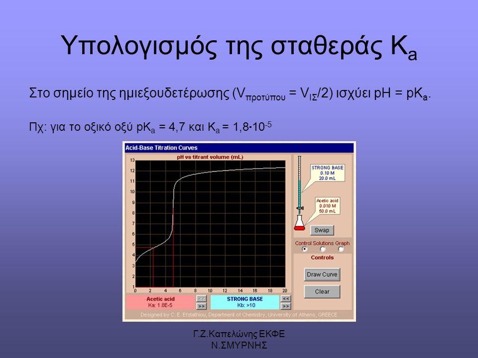Γ.Ζ.Καπελώνης ΕΚΦΕ Ν.ΣΜΥΡΝΗΣ Υπολογισμός της σταθεράς K a Στο σημείο της ημιεξουδετέρωσης (V προτύπου = V ΙΣ /2) ισχύει pH = pK a.