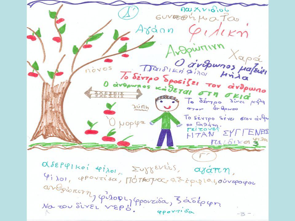 Δώσαμε τη σχέση. Ένα δέντρο μηλιά- Ένας άνθρωπος αγόρι, με ζωγραφιά. o Συζητήσαμε το είδος των σχέσεων που μπορούν να δημιουργηθούν και τα πιθανά συνα