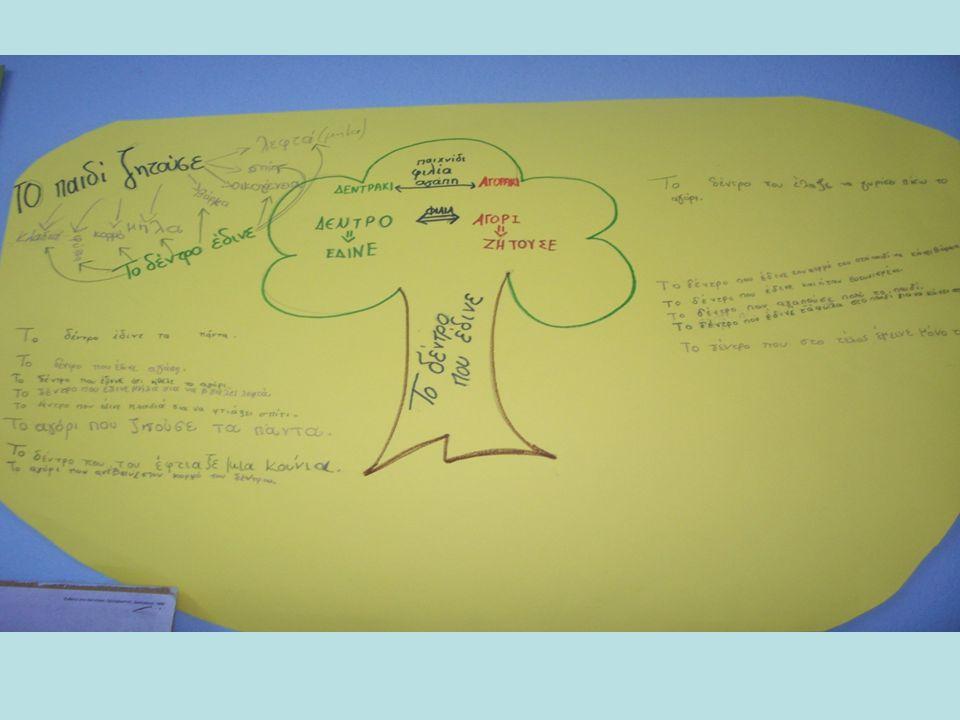 ΚΑΤΑΙΓΙΣΜΟΣ ΙΔΕΩΝ Μετά την ανάγνωση, χωρίς καμία συζήτηση, τοποθετήσαμε κάτω ένα χαρτόνι και γράψαμε «ό,τι ερχόταν στο μυαλό κάθε παιδιού».