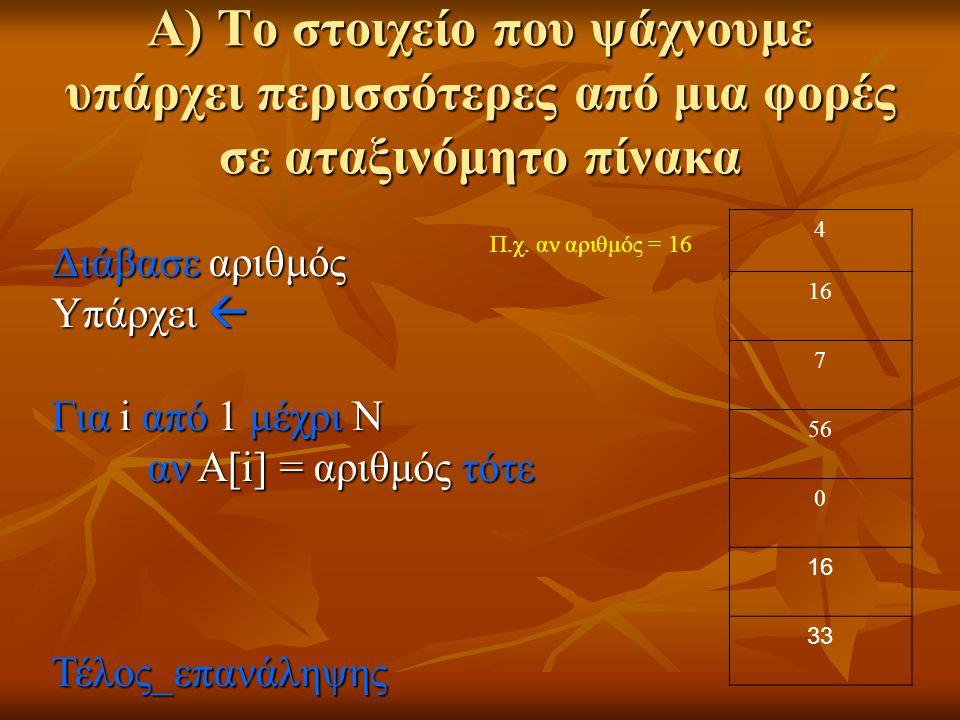A) Το στοιχείο που ψάχνουμε υπάρχει περισσότερες από μια φορές σε αταξινόμητο πίνακα Διάβασε αριθμός Υπάρχει  Για i από 1 μέχρι Ν αν Α[i] = αριθμός τότε Τέλος_επανάληψης 4 16 7 56 0 16 33 Π.χ.