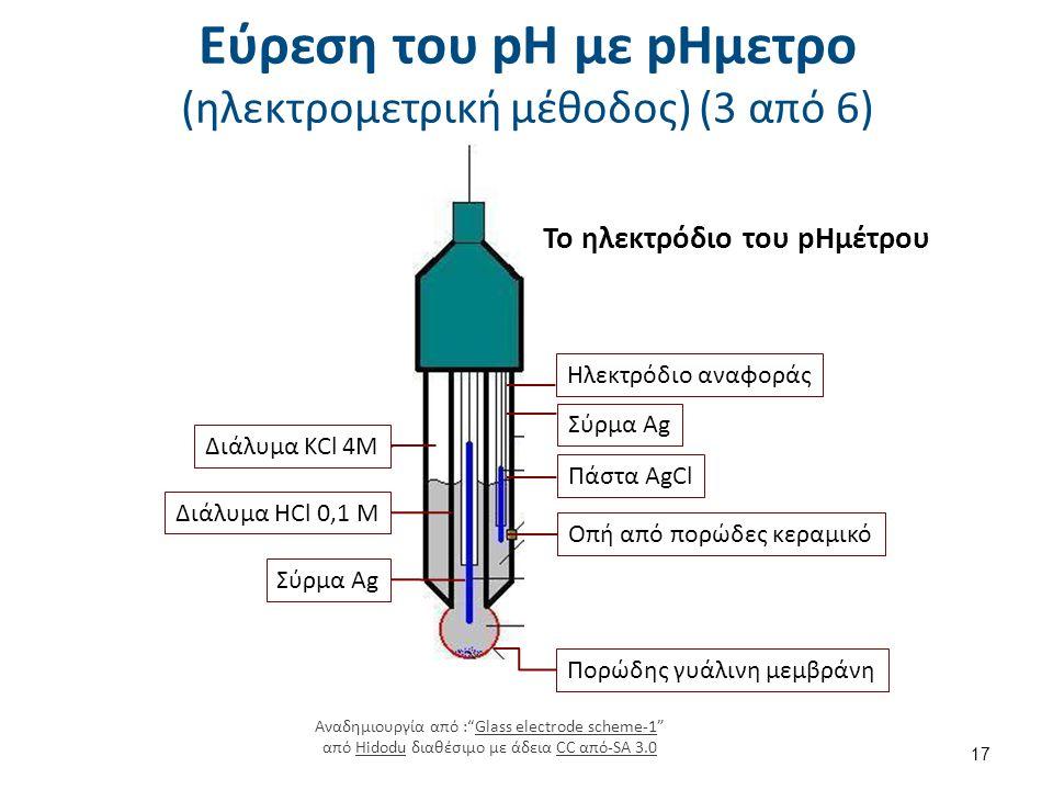 Εύρεση του pH με pΗμετρο (ηλεκτρομετρική μέθοδος) (3 από 6) Το ηλεκτρόδιο του pΗμέτρου Πορώδης γυάλινη μεμβράνη Σύρμα Ag Οπή από πορώδες κεραμικό Πάστ