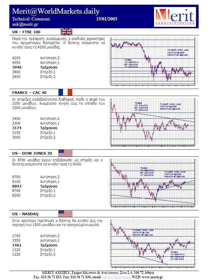 Merit@WorldMarkets.daily 15/01/2003 Technical Comment 15/01/2003 ank@merit.gr UK – FTSE 100 FRANCE – CAC 40 US – DOW JONES 30 US – NASDAQ Στην καλύτερη περίπτωση ο δείκτης θα κινηθεί έως την περιοχή των 1500 μονάδων και το προηγούμενο υψηλό.
