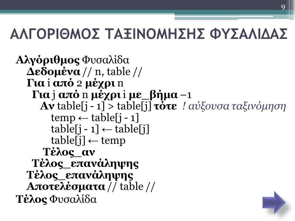ΑΛΓΟΡΙΘΜΟΣ ΤΑΞΙΝΟΜΗΣΗΣ ΦΥΣΑΛΙΔΑΣ Αλγόριθμος Φυσαλίδα Δεδομένα // n, table // Για i από 2 μέχρι n Για j από n μέχρι i με_βήμα –1 Αν table[j - 1] > tabl
