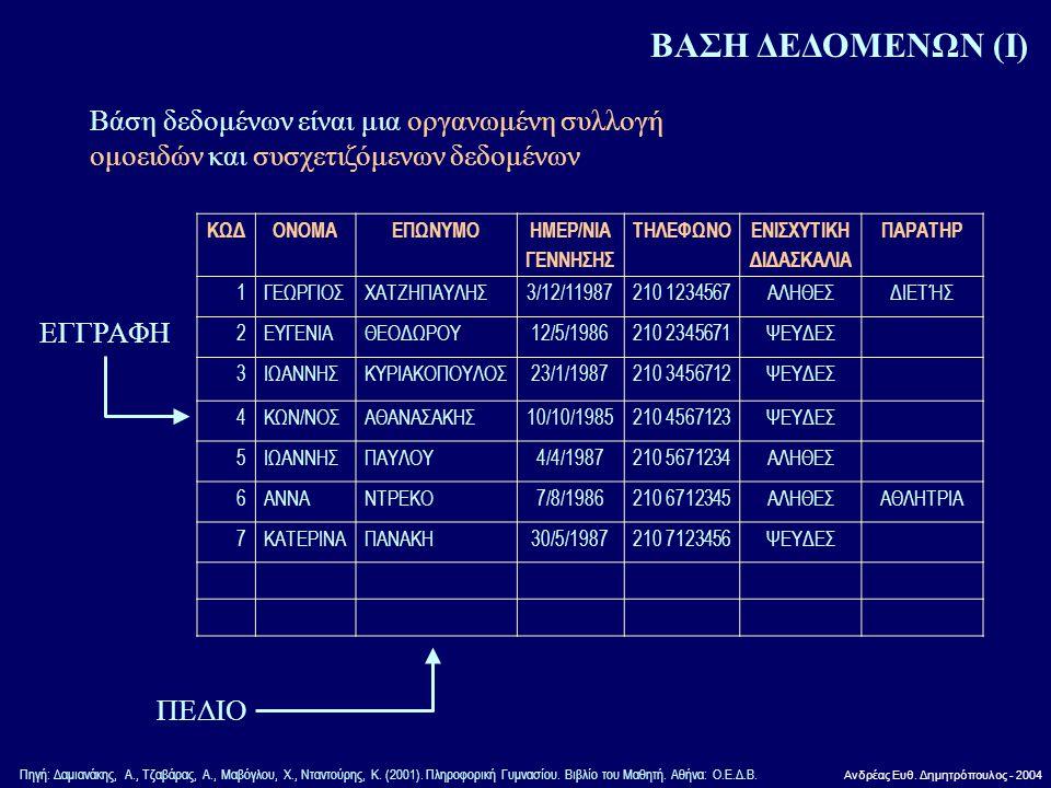 Ανδρέας Ευθ. Δημητρόπουλος - 2004 ΒΑΣΗ ΔΕΔΟΜΕΝΩΝ (Ι) Βάση δεδομένων είναι μια οργανωμένη συλλογή ομοειδών και συσχετιζόμενων δεδομένων ΚΩΔΟΝΟΜΑΕΠΩΝΥΜΟ