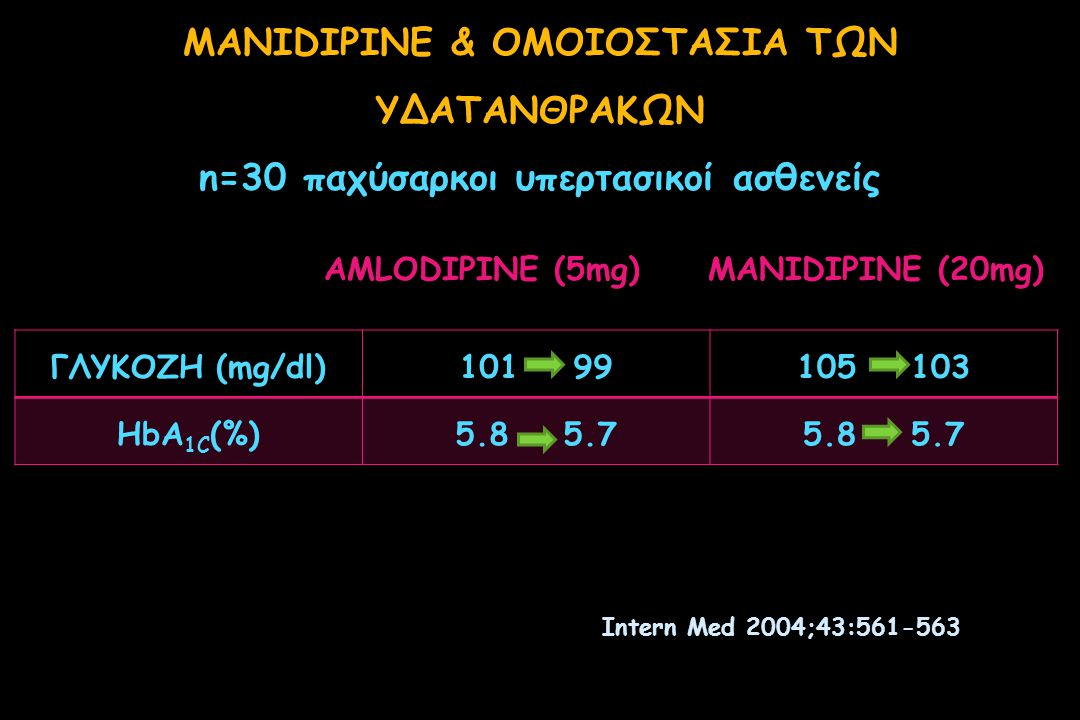 MANIDIPINE (10mg/d) vs ENALAPRIL (10mg/d) MONOTHERAPY IN PATIENTS WITH HYPERTENSION AND TYPE 2 DIABETES  ΠΑΡΟΜΟΙΕΣ ΜΕΙΩΣΕΙΣ ΤΗΣ ΑΠ Clin Ther 2005;27:166-173 MANIDIPINE HbA1c (%) από 6.7% σε 6.2%, p<0.05 ΓΛΥΚΟΖΗΣ από 152 σε 143mg/dl, p<0.05