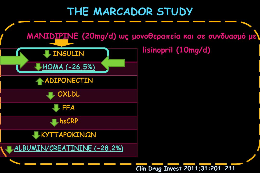 THE MARCADOR STUDY MANIDIPINE (20mg/d) ως μονοθεραπεία και σε συνδυασμό με lisinopril (10mg/d) INSULIN HOMA (-26.5%) ADIPONECTIN OXLDL FFA hsCRP ΚΥΤΤΑΡΟΚΙΝΩΝ ALBUMIN/CREATININE (-28.2%) Clin Drug Invest 2011;31:201-211